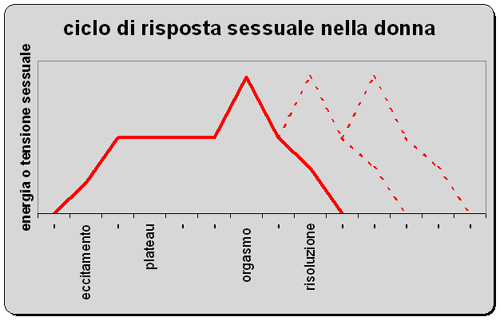 orgasmo_grafico donna